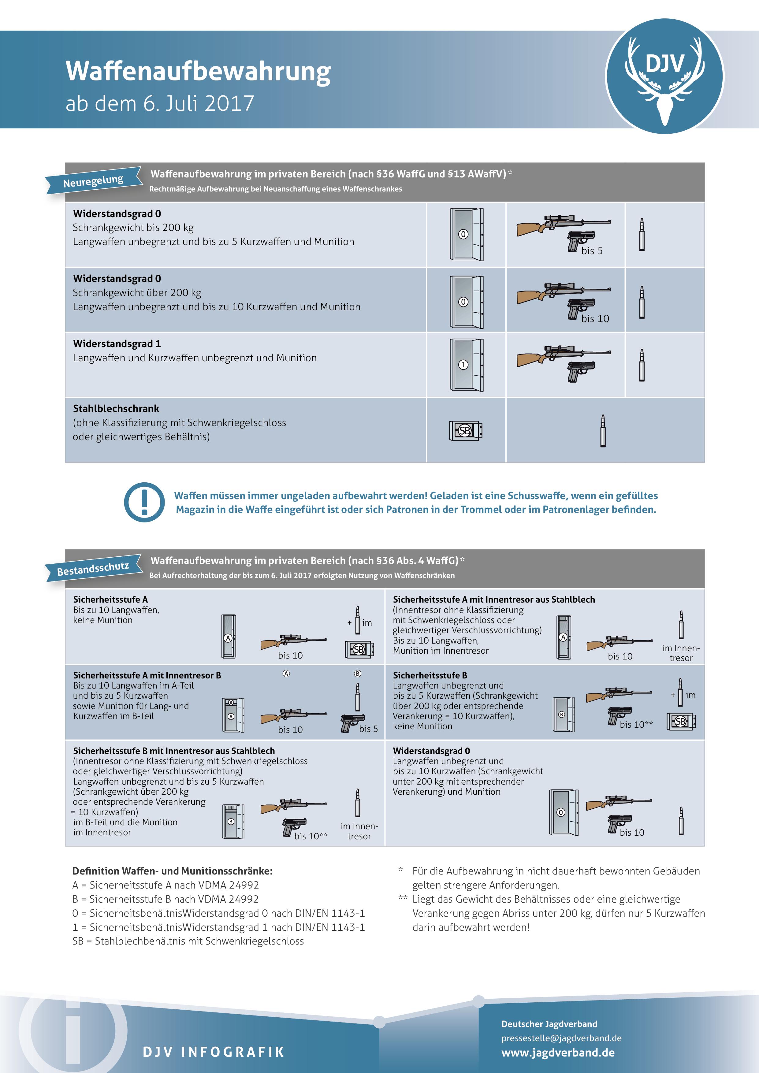 Waffenschränke: Probleme bei der Nachmeldung - Deutsche Jagdzeitung